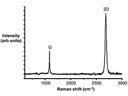 Raman Spectrum (after transfer)